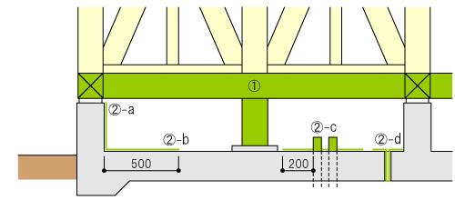既築の塗布範囲イメージ図